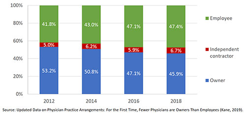 Physician proposals inspire new HHS payment models for primary care